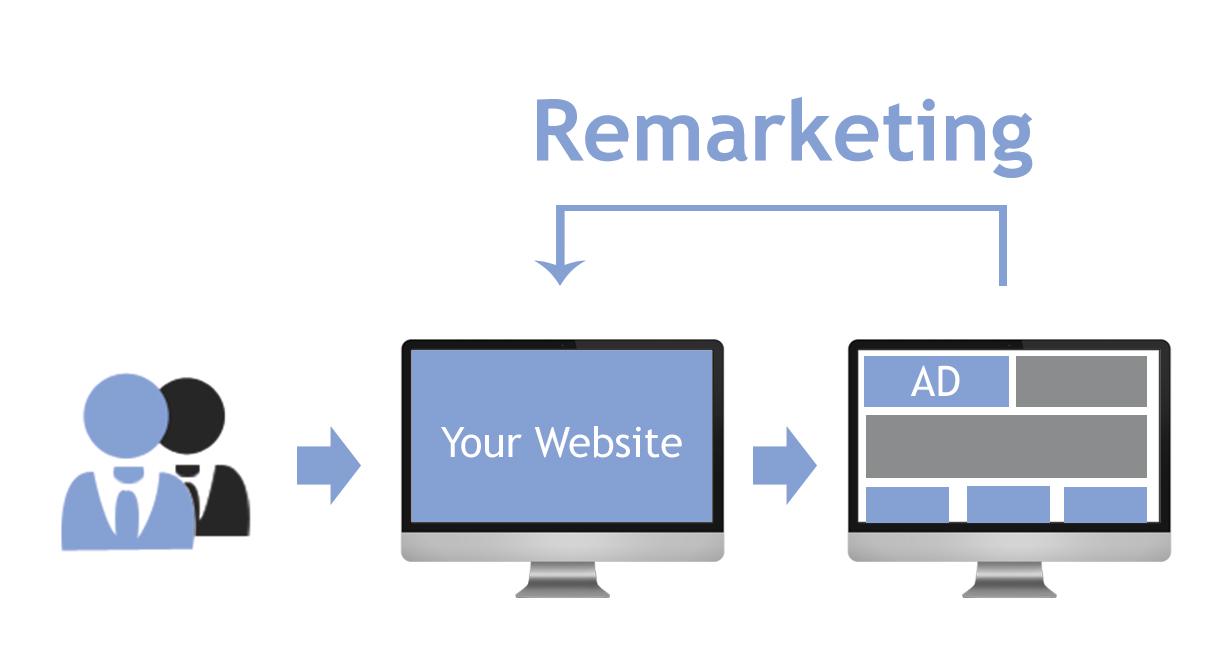 Ejemplo de Remarketing en campaña de adquisición del leads